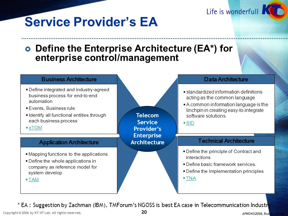Service Provider's EA Define the Enterprise Architecture (EA*) for enterprise control/management. Business Architecture.