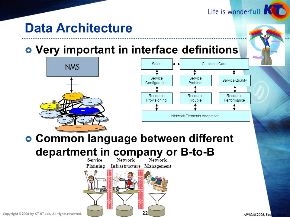 Data Architecture Very important in interface definitions