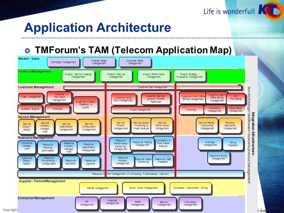telecom application map