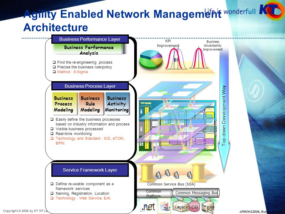 Agility Enabled Network Management Architecture