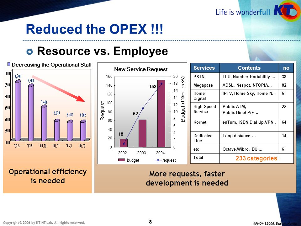 Operational efficiency More requests, faster development is needed