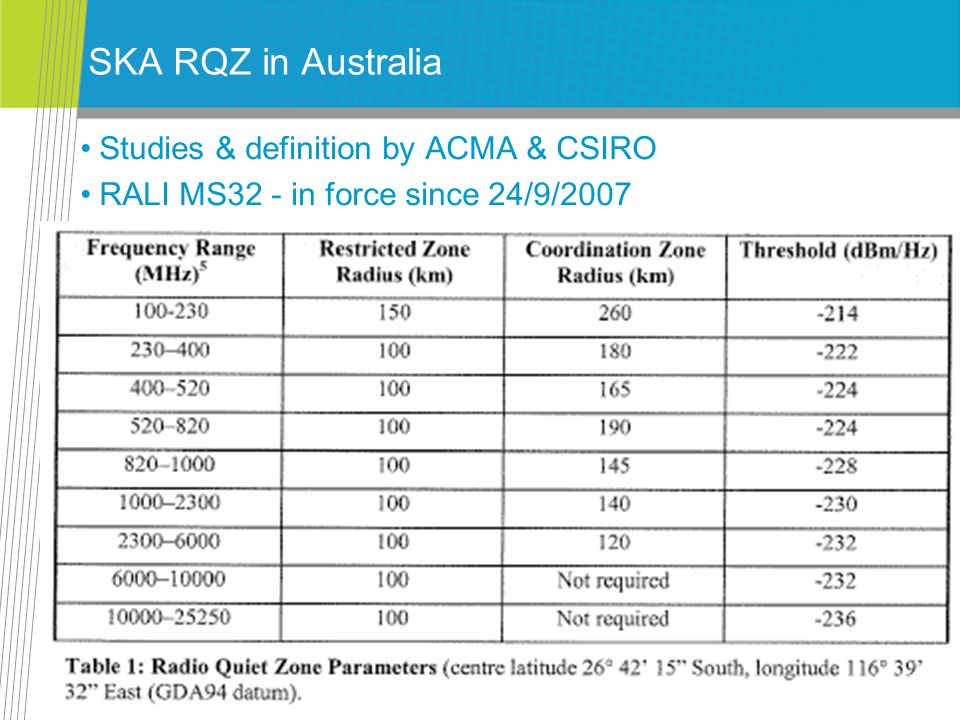 SKA RQZ in Australia Studies & definition by ACMA & CSIRO