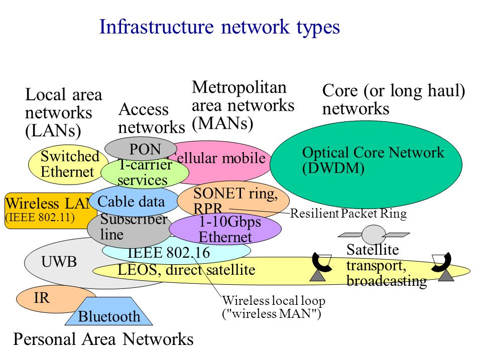 Integrated networking - ppt download