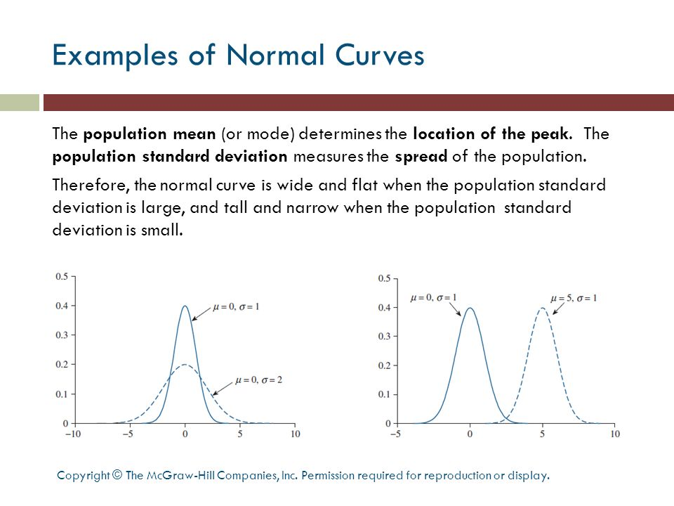 Examples of Normal Curves