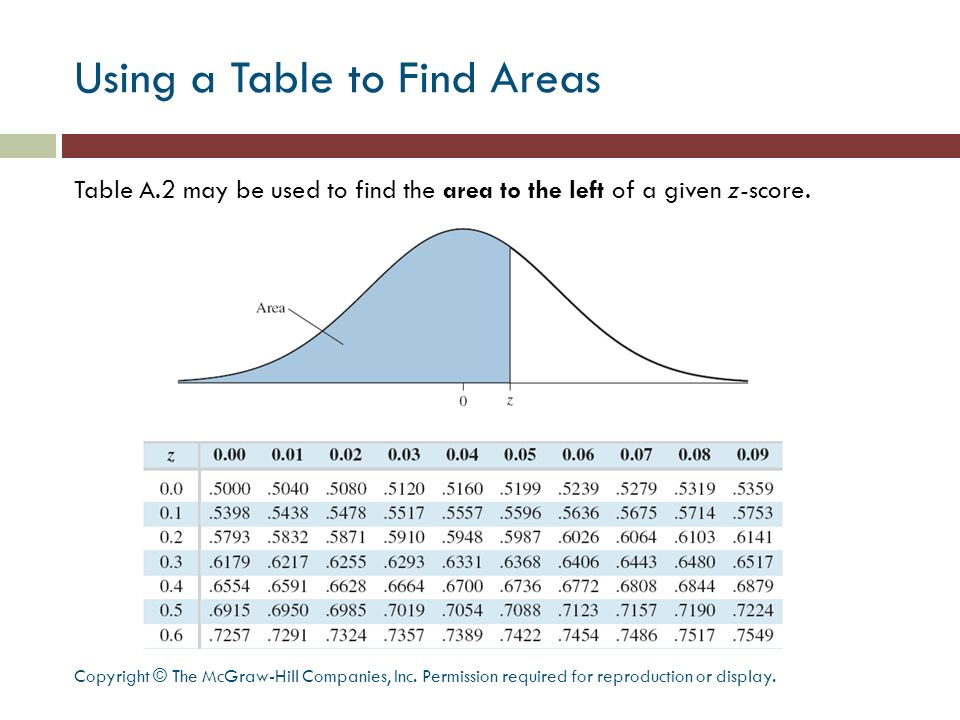 Using a Table to Find Areas