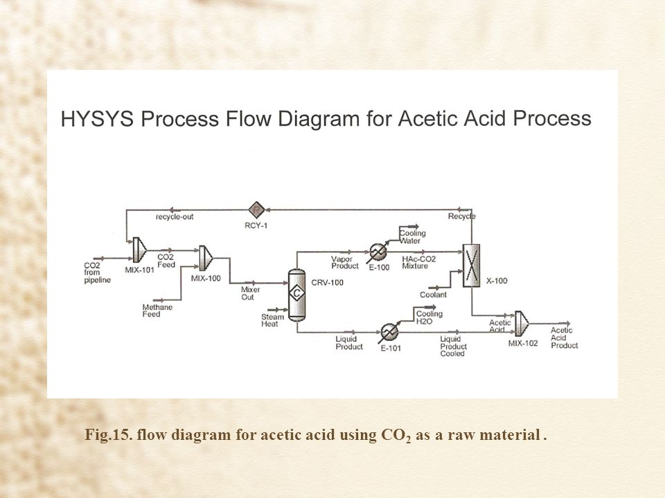 Fig.15.+flow+diagram+for+acetic+acid+using+CO2+as+a+raw+material+. acetic acid production from carbon dioxide ppt video online download