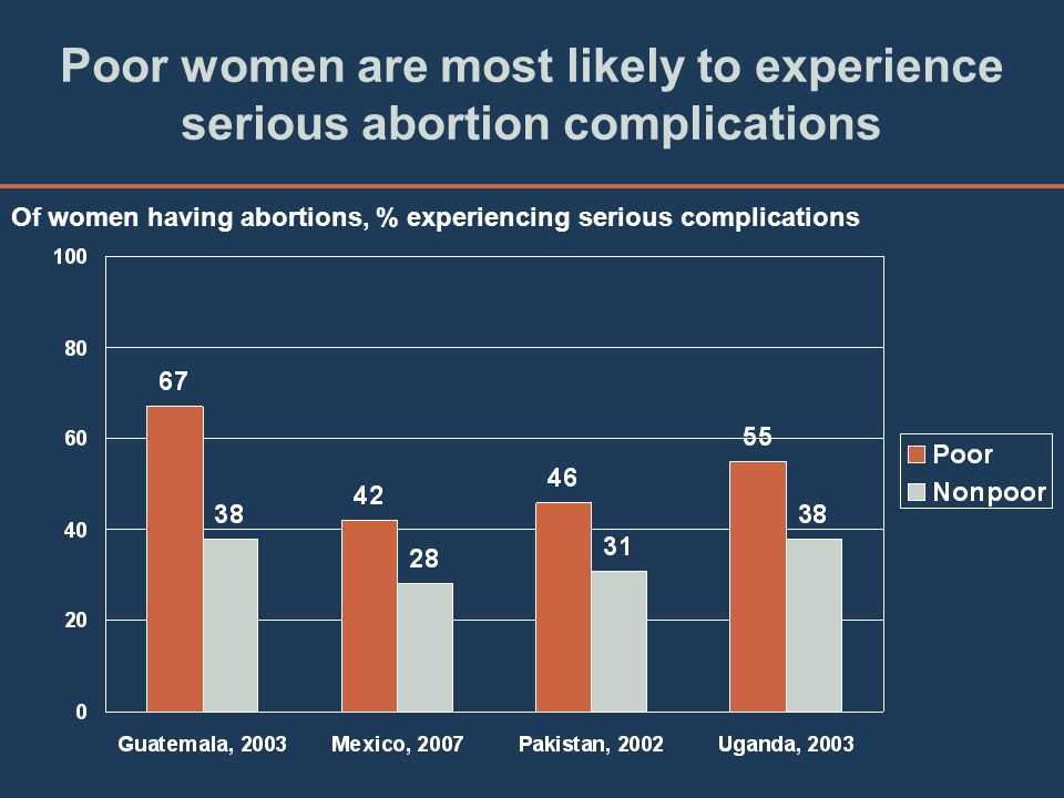 Poor women are most likely to experience serious abortion complications