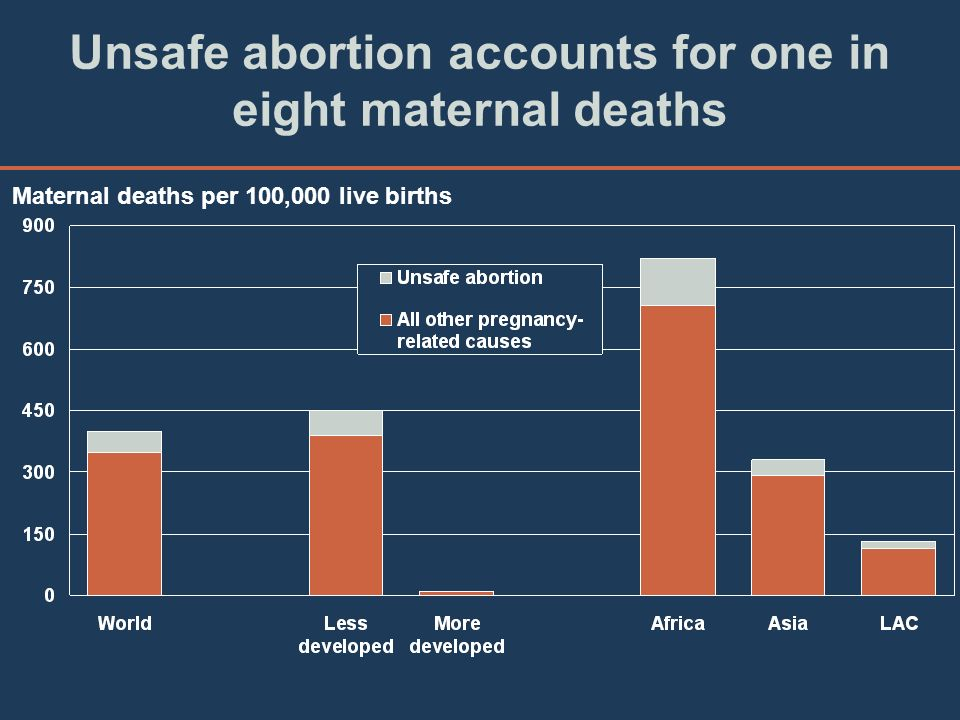 Unsafe abortion accounts for one in eight maternal deaths