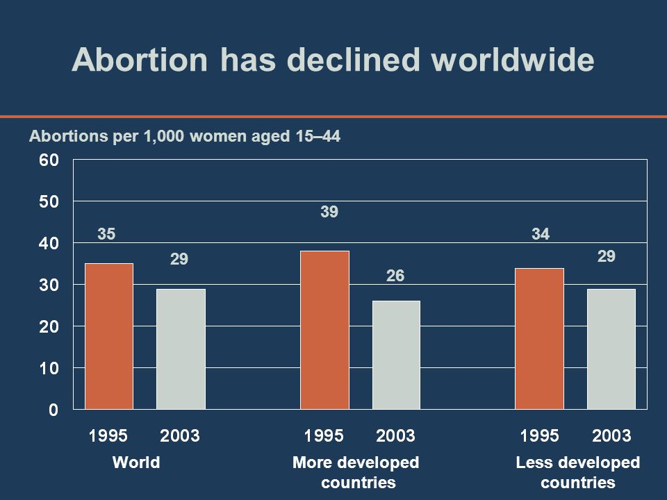 Abortion has declined worldwide