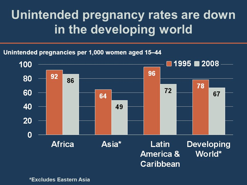 Unintended pregnancy rates are down in the developing world