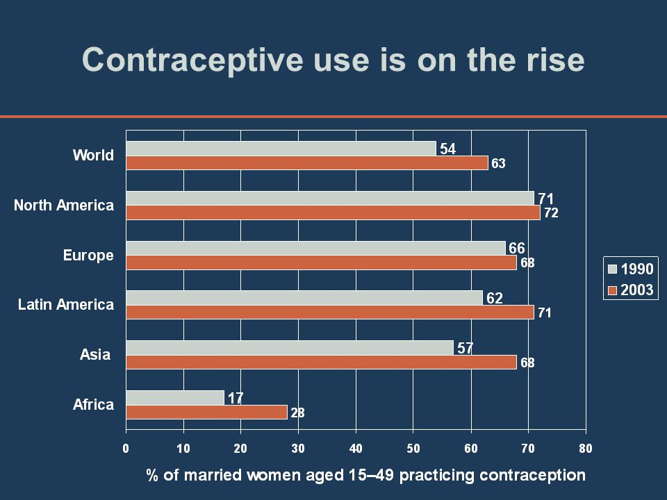 Contraceptive use is on the rise