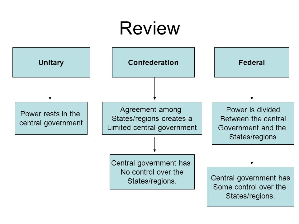Review Unitary Confederation Federal Power rests in the