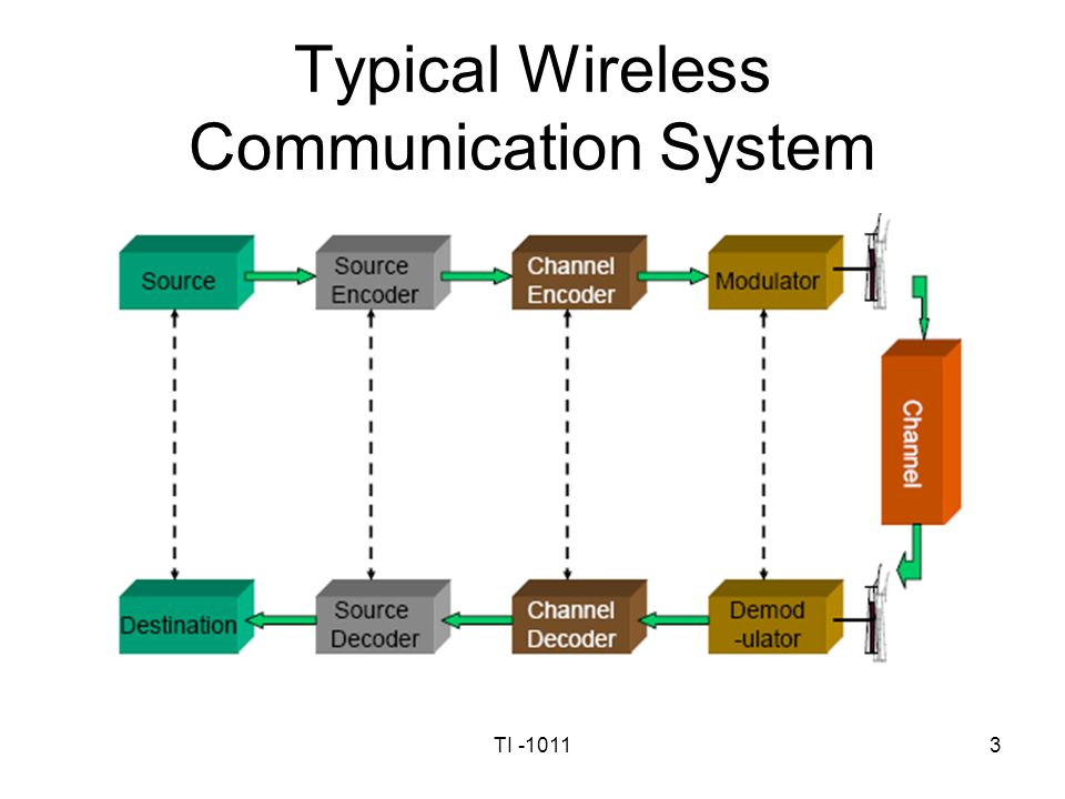 Cellular Mobile Communication Systems Lecture 2 - ppt download