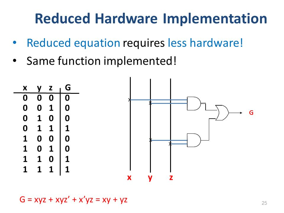 Reduced Hardware Implementation