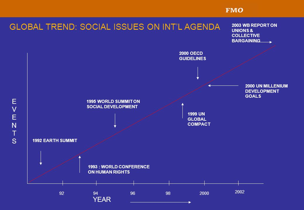 GLOBAL TREND: SOCIAL ISSUES ON INT'L AGENDA