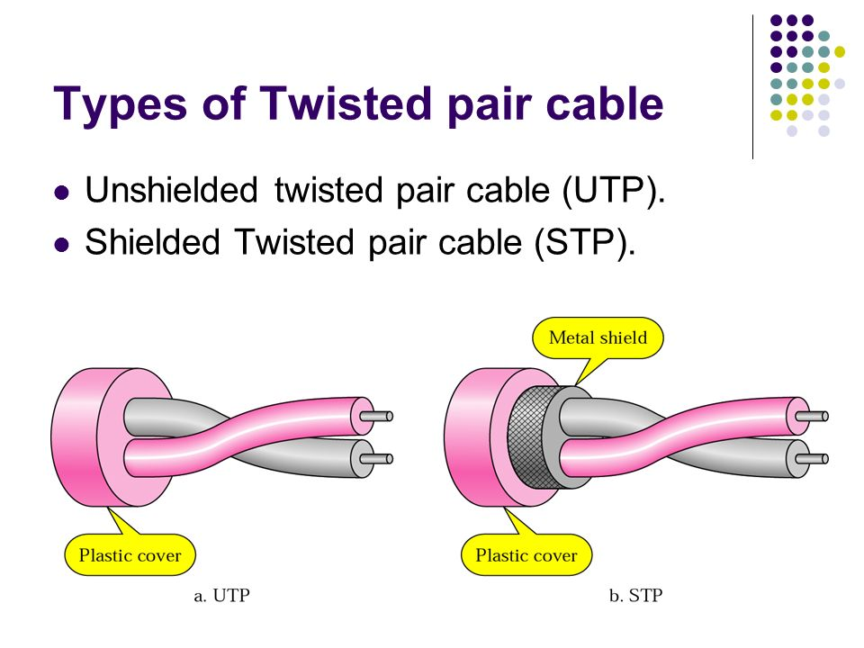 Types of Twisted pair cable