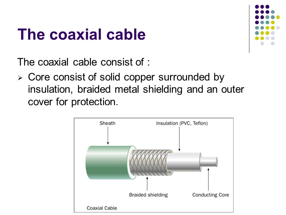 The coaxial cable The coaxial cable consist of :