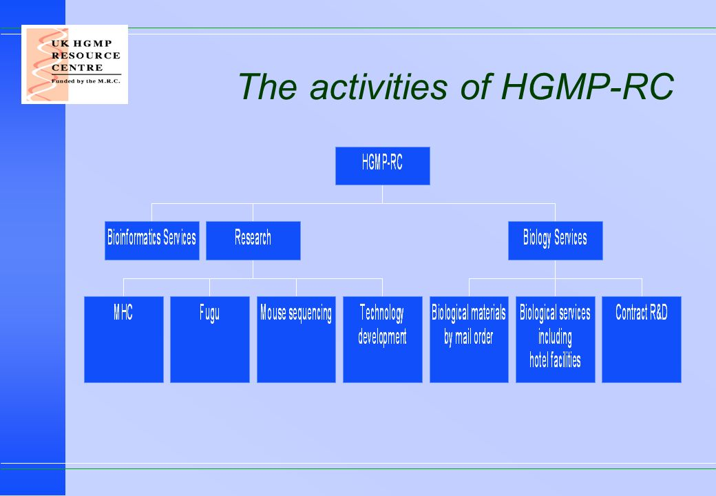 The activities of HGMP-RC