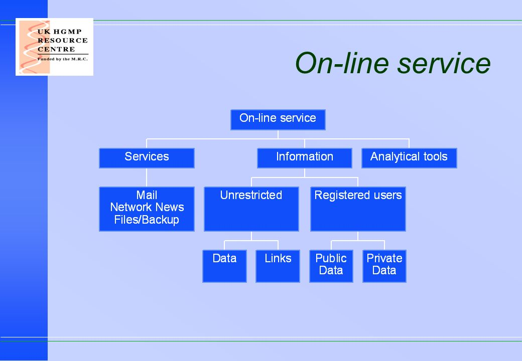 On-line service
