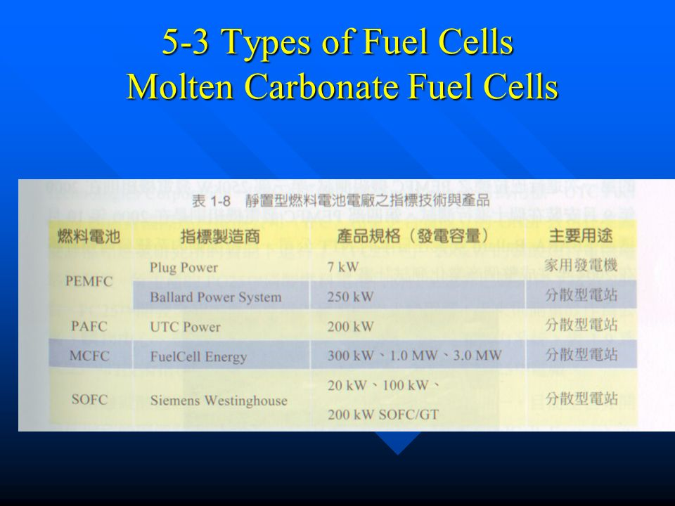 Fuel Cell Introduction Historical Notes Types of Fuel Cells
