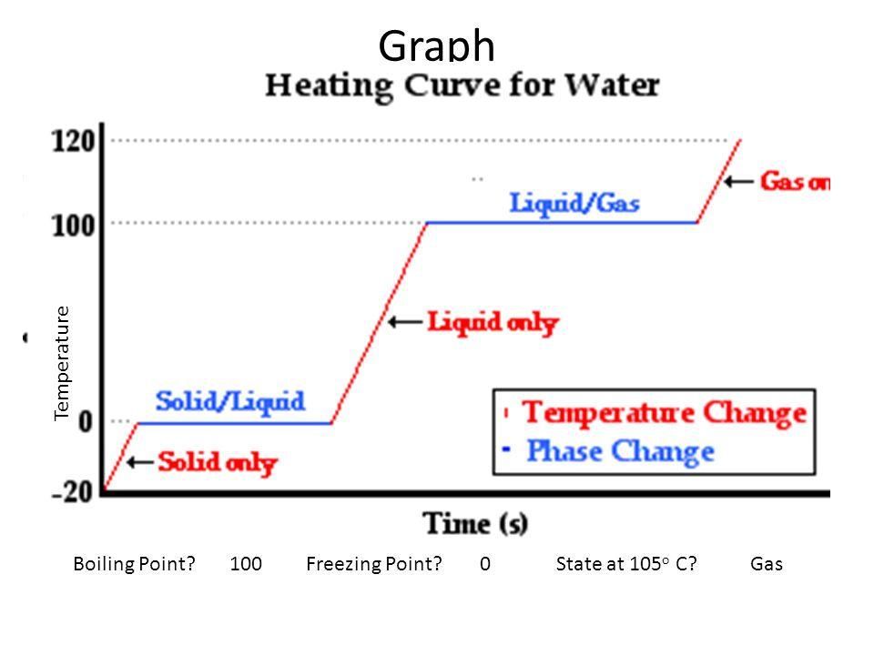 Water States Of Matter Diagram Circuit Connection Diagram