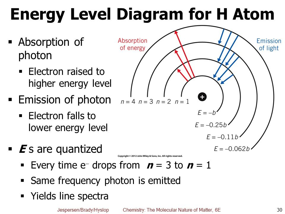 Chapter 8 The Quantum Mechanical Atom Ppt Download