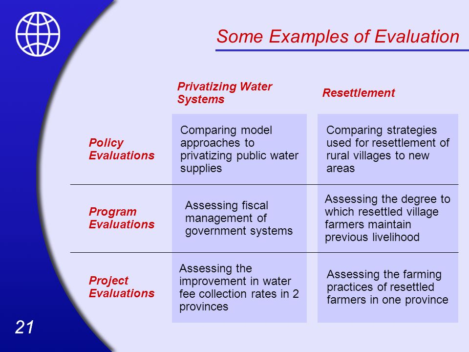 Some Examples of Evaluation