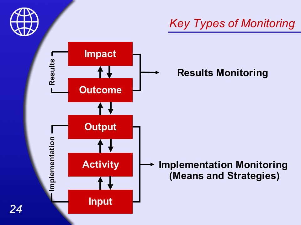 Key Types of Monitoring