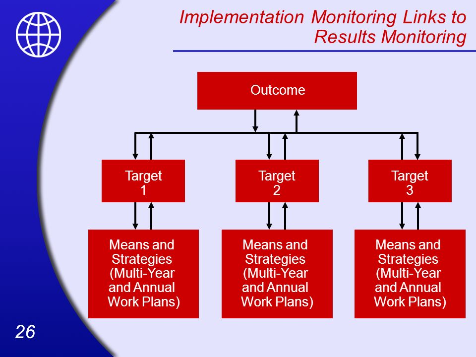 Implementation Monitoring Links to Results Monitoring