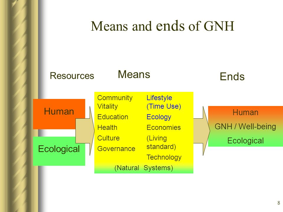 Means and ends of GNH Means Ends Resources Human Ecological Human