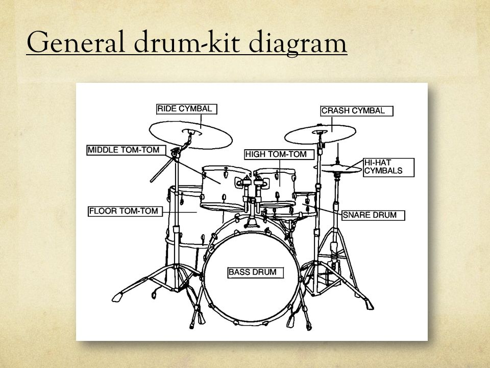 2 general drum-kit diagram