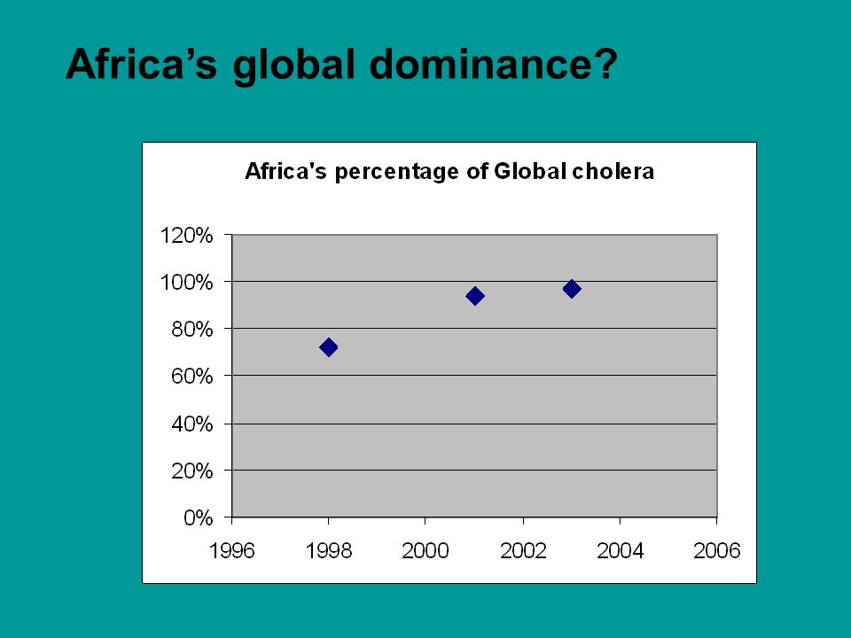 Africa's global dominance