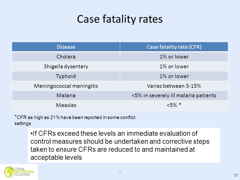 Case fatality rates Disease. Case fatality rate (CFR) Cholera. 1% or lower. Shigella dysentery.