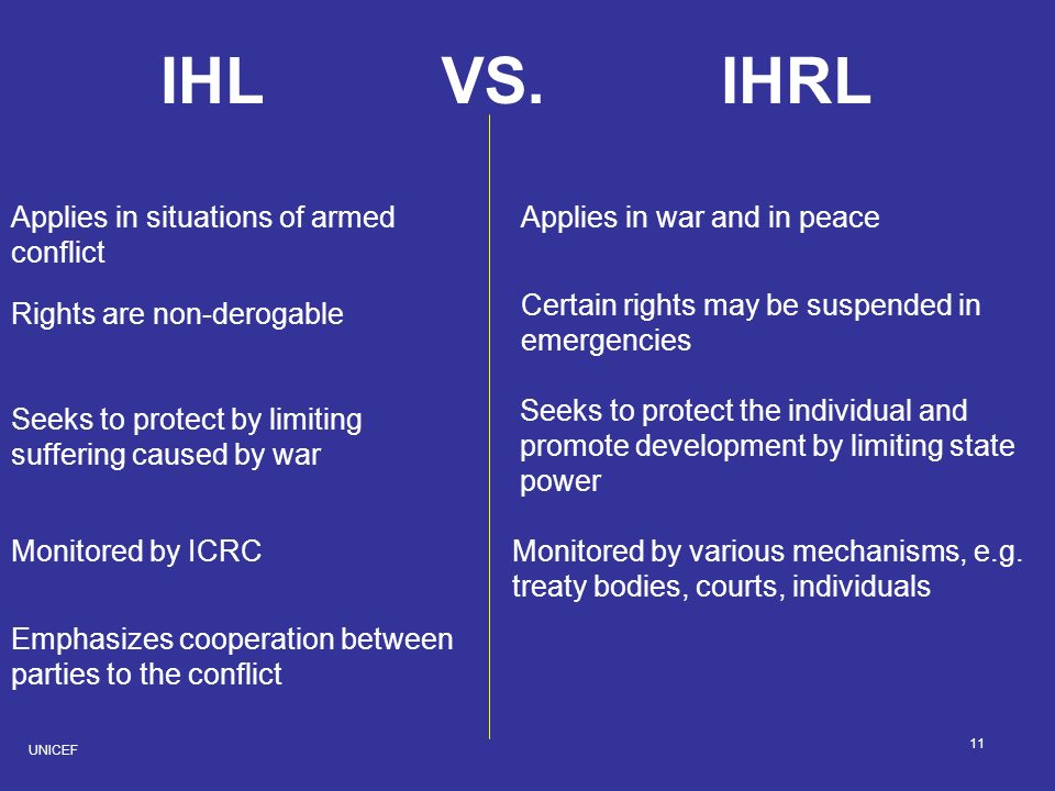 IHL IHRL VS. Applies in situations of armed conflict
