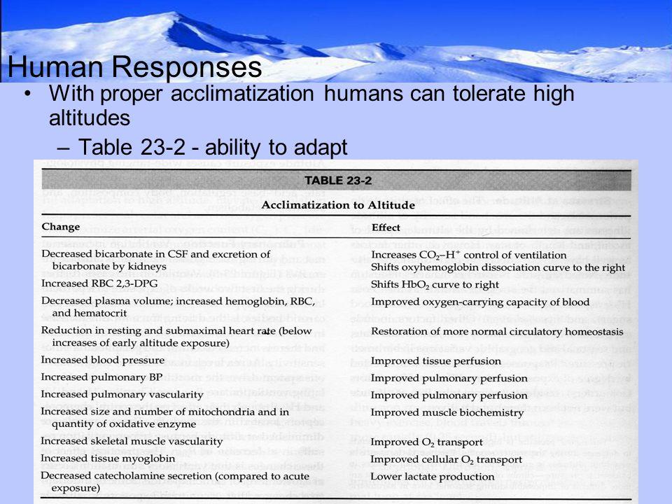 High altitude: physiology, adaptation & risks.
