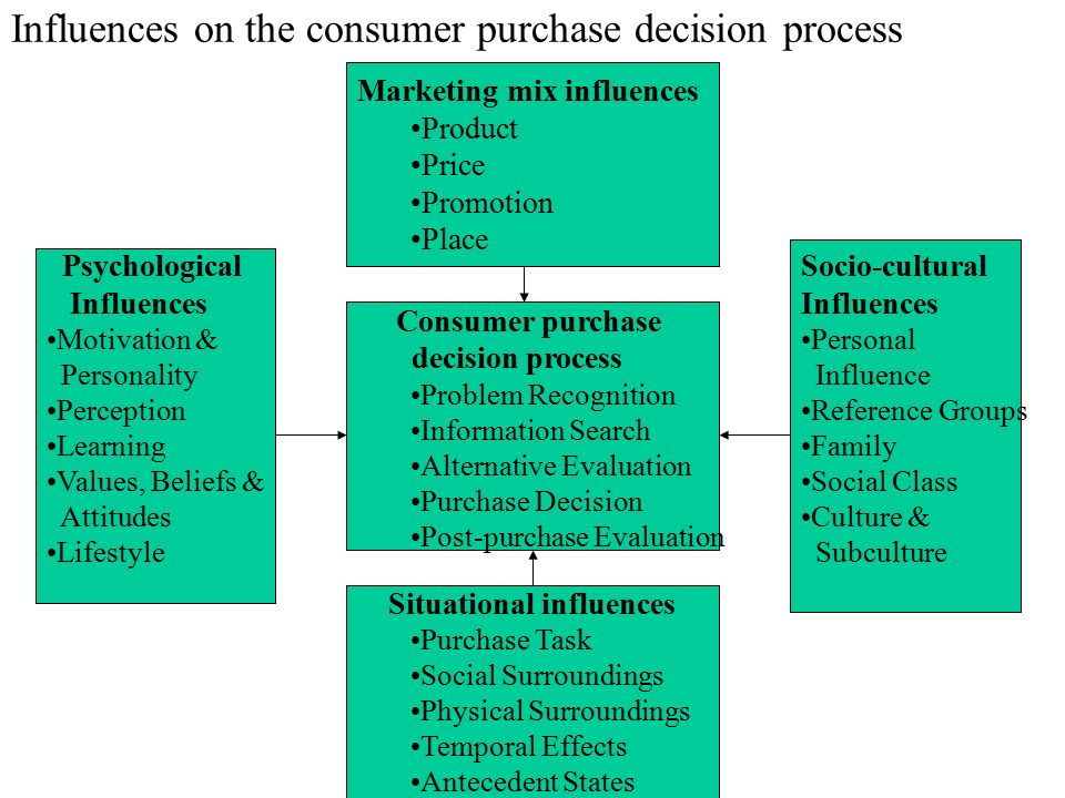 Influences on the consumer purchase decision process