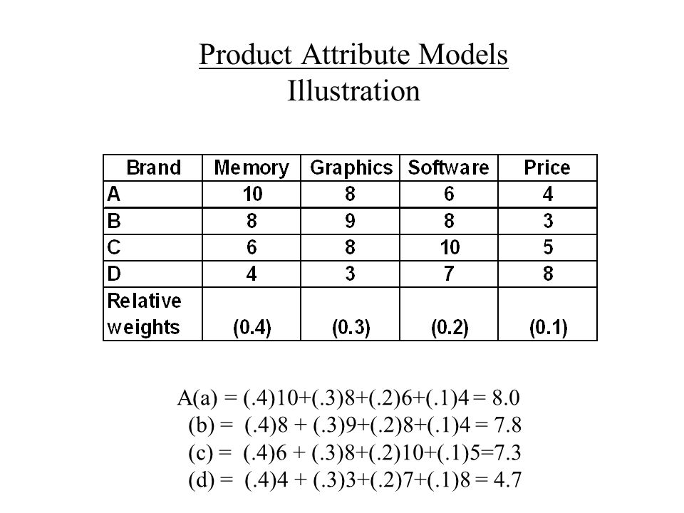 Product Attribute Models Illustration