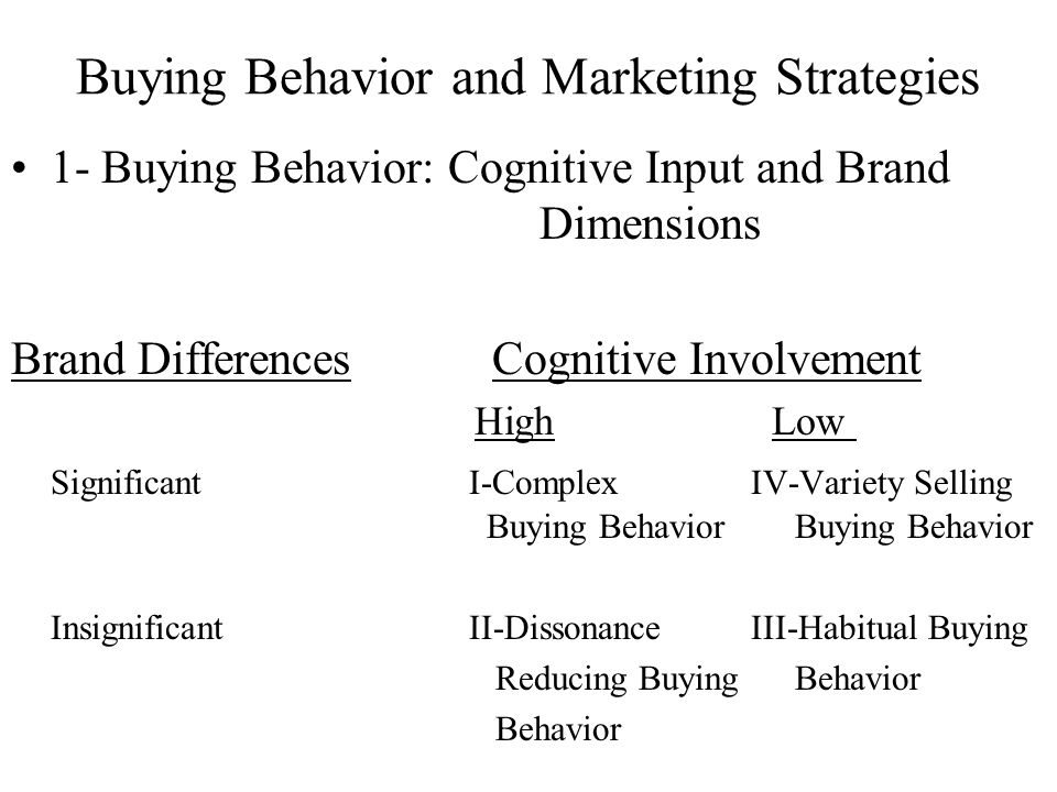 Buying Behavior and Marketing Strategies