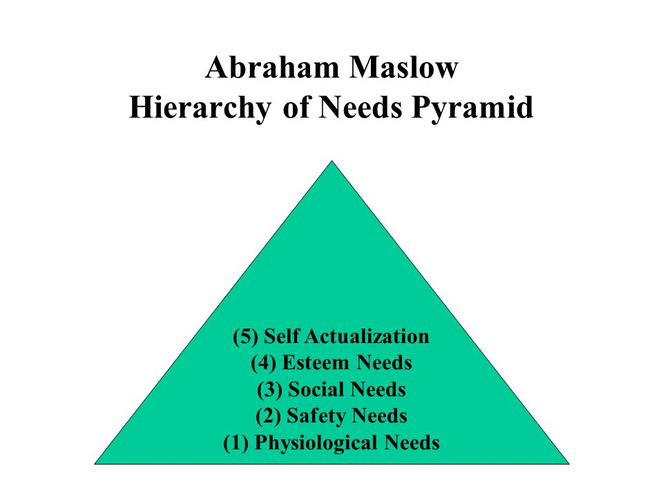 Abraham Maslow Hierarchy of Needs Pyramid