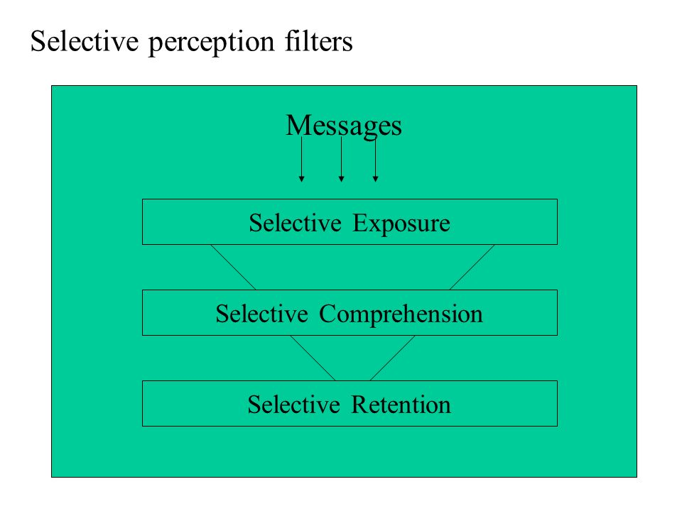 Selective perception filters