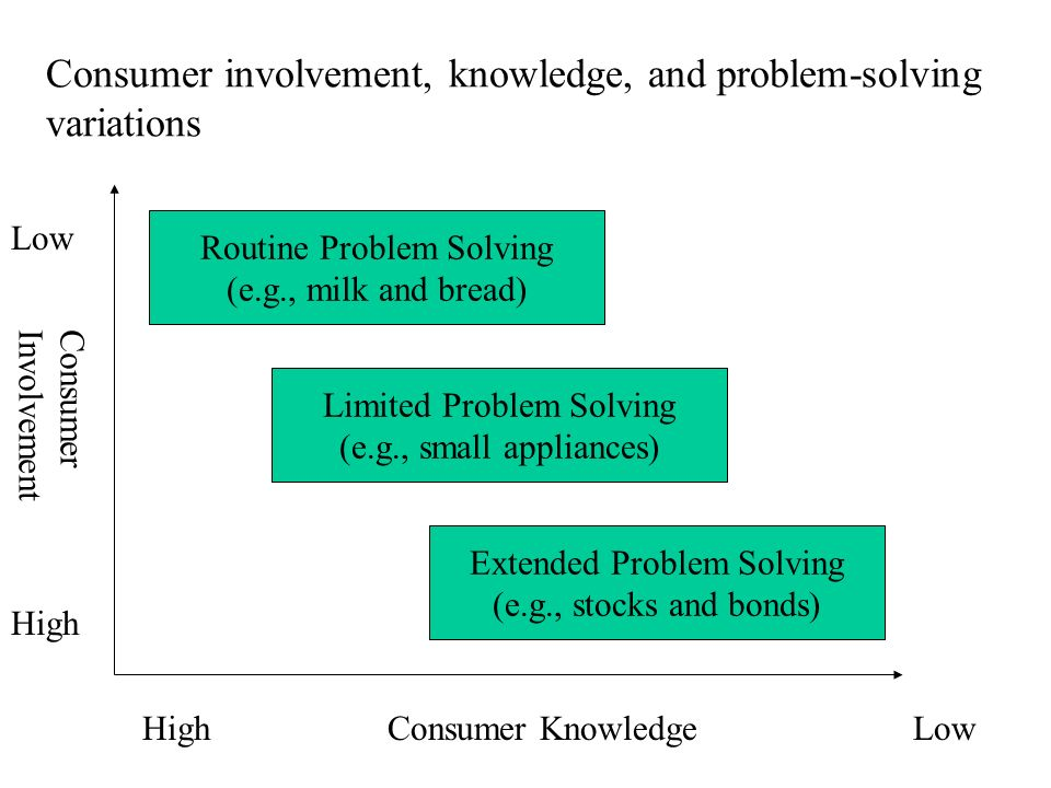 Consumer involvement, knowledge, and problem-solving variations