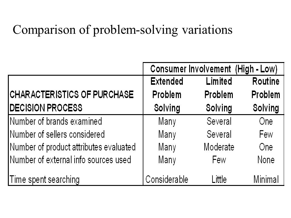 Comparison of problem-solving variations