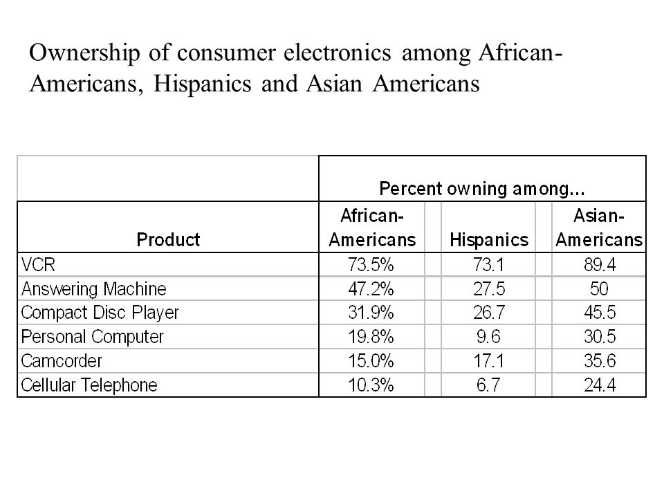 Ownership of consumer electronics among African-Americans, Hispanics and Asian Americans