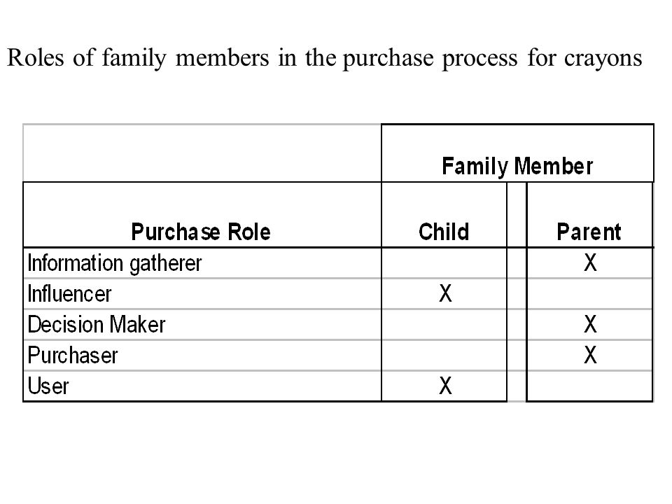 Roles of family members in the purchase process for crayons