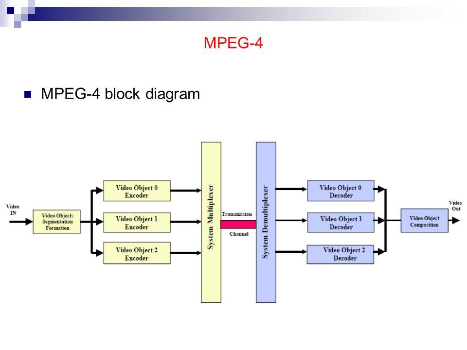 video coding [??] ppt download MPEG-4 TV 28 mpeg 4 mpeg 4 block diagram