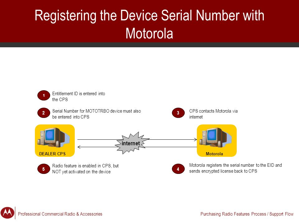 Dealer Training: Ordering MOTOTRBO Feature Keys - ppt video online