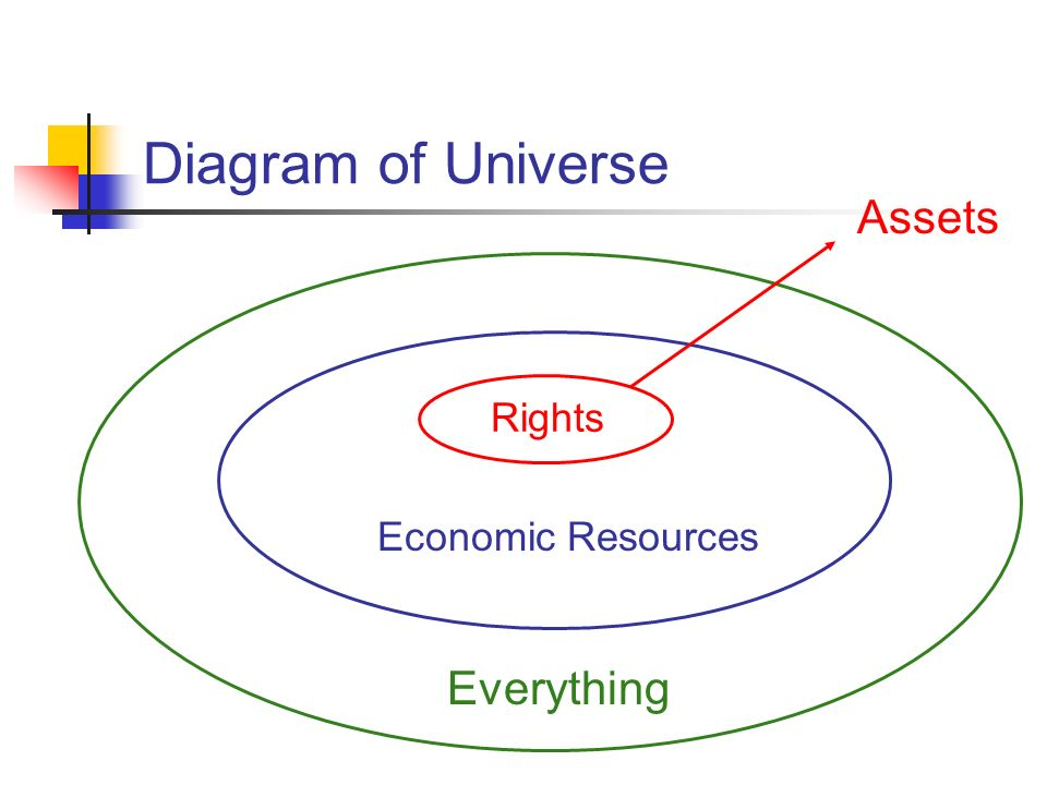 Diagram of Universe Assets Rights Economic Resources Everything