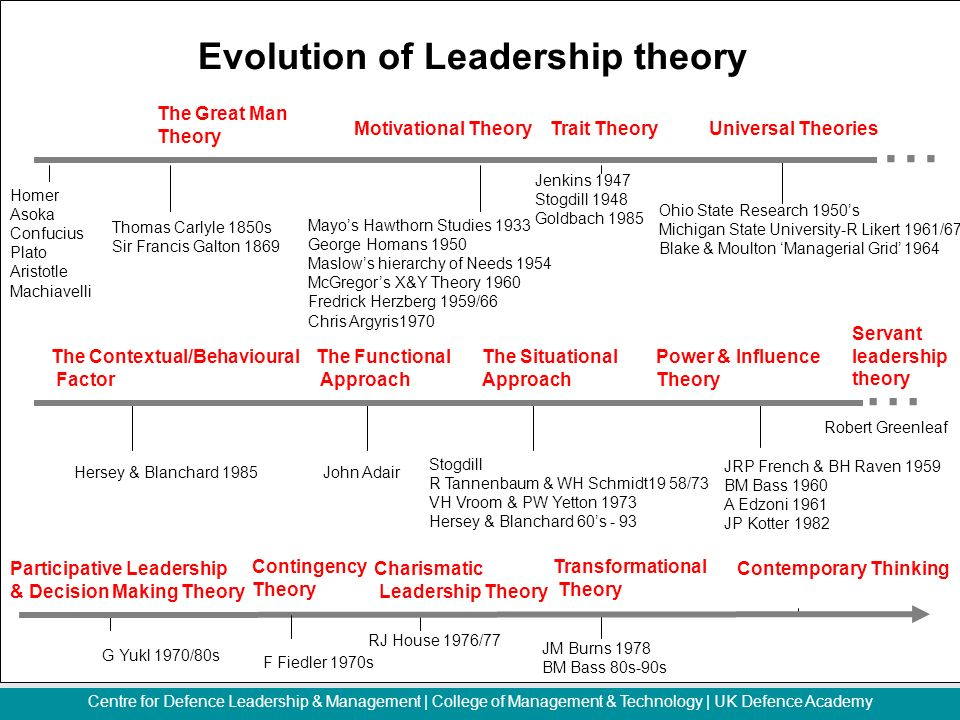 Leadership theories yuki Essay Example