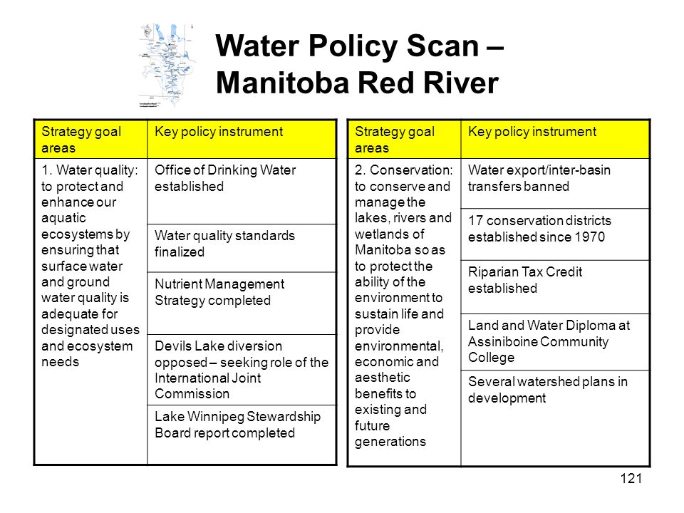 Water Policy Scan – Manitoba Red River