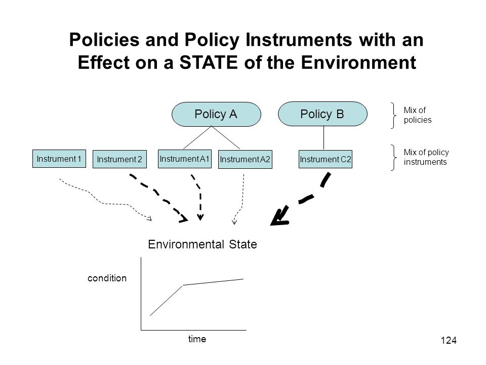 Policies and Policy Instruments with an Effect on a STATE of the Environment